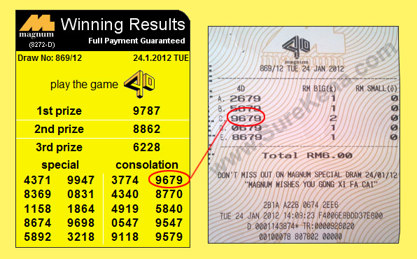 Malaysia Lottery Result Prediction - Magnum 4D Forecast Result596