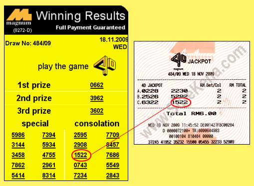 Malaysia Lottery Result Prediction Magnum Forecast Tips